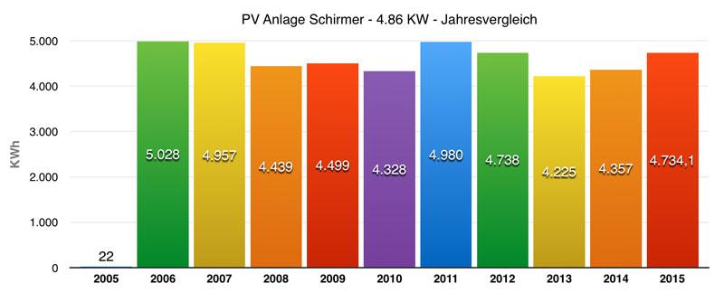 PV Jahresvergleich Schirmer