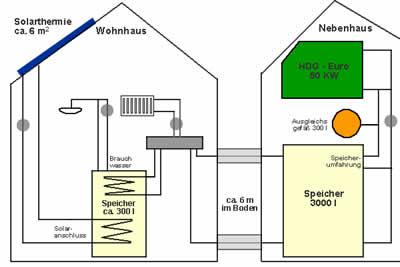 Kombiniertes Heizsystem (Brauchwassersolar, Scheitholzofen)