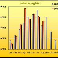 PV-Daten August 2007