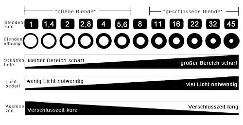 FotoSchirmer - Die Blende - Infotafel