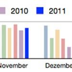 PV-Daten November