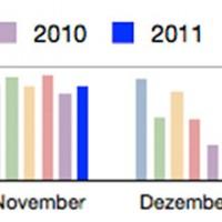 PV Daten November 2011