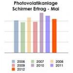 Photovoltaik Ertrag Mai 2012