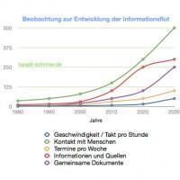 Informationsflut - Entwicklung Social Media