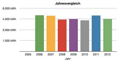 PV Jahresvergleich 2012