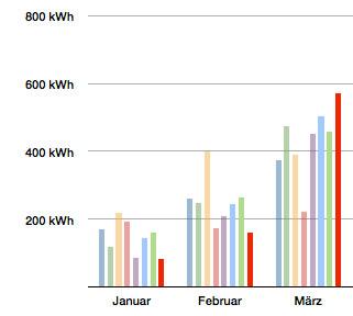 PV-Ertrag Quartal 1 2013