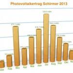 Jahresrückblick Sonnenstunden 2013