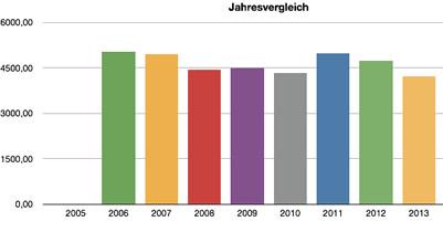 Photovoltaik Jahresvergleich Schirmer 2013
