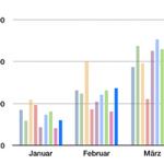 Photovoltaik Ertrag im ersten Quartal 2014