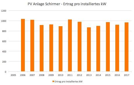Thumbnail of http://www.harald-schirmer.de/2018/01/03/ertrag-meiner-photovoltaikanlage-fuer-2017/