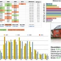 Gesamtauswertung PV-Daten