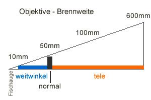 Schema Objektiv Brennweiten