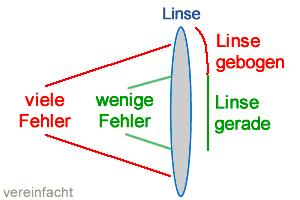 Schema Objektiv Linse