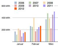 PV Daten Februar 2012