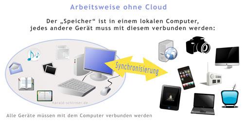 herkömmliche Arbeitsweise ohne Cloud Service