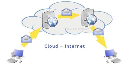 Cloud - Weg einer eMail