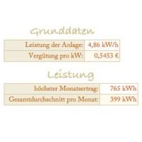 Grunddaten PV Anlage