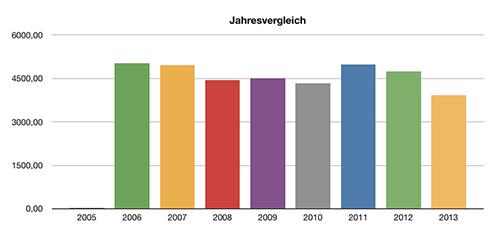 PV Daten Jahresvergleich (noch ohne November/Dezember)