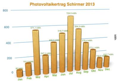 PV Ertrag Schirmer 2013