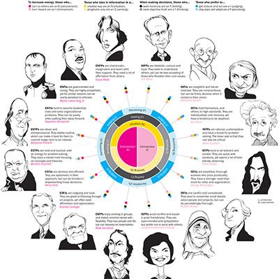 MBTI Infographic