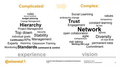 Hierarchie vs Netzwerk