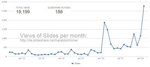 Statistics Slideshare Schirmer