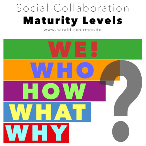 social_collaboration_maturity_levels