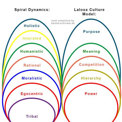 Comparing Spiral Dynamics & Laloux Culture Model