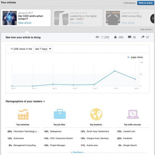 """Statistik LinkedIn Artikel """"Der CDO wird's schon richten!?"""""""